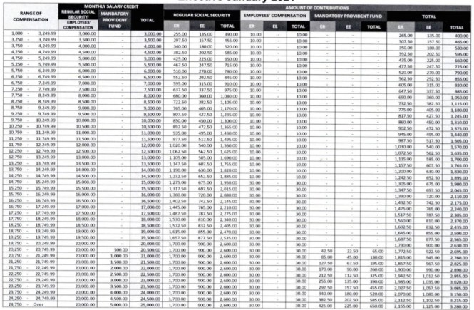 SSS Contribution Table 2021 for Employed (Employer and Employee)