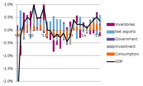 Eurozone GDP, quarter-on-quarter and contributing factors