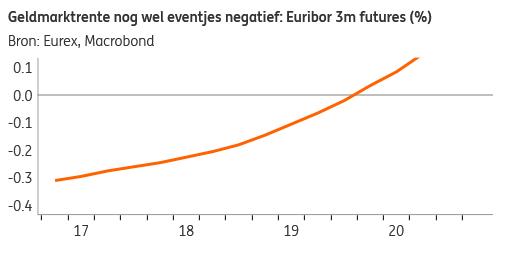 Euribor 3m futures