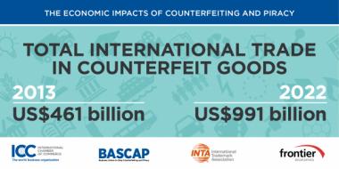 Estimated Counterfeit Trade Volume