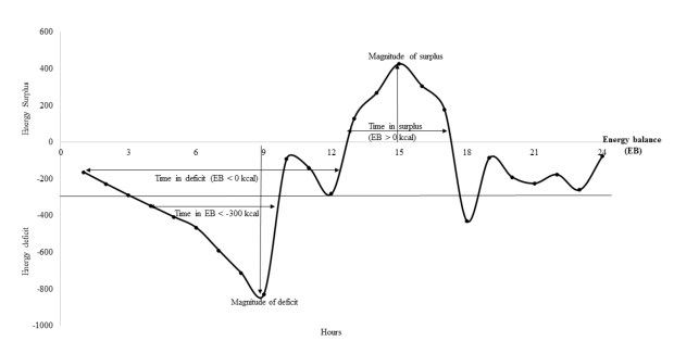 Example with-day energy balance