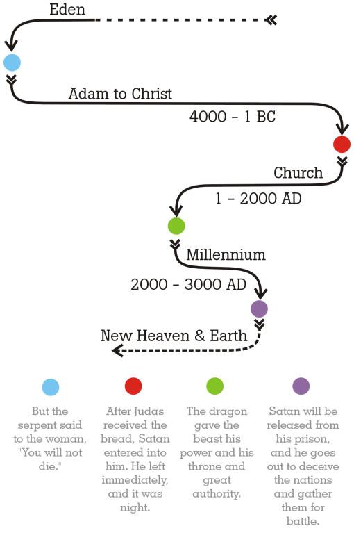 Timeline folding