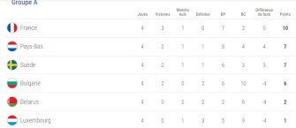 classement-groupe-a