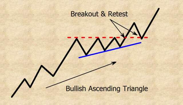 bullish ascending triangle