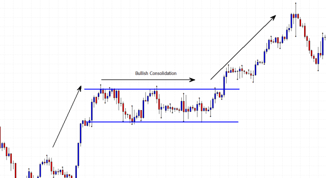bullish consolidation price chart