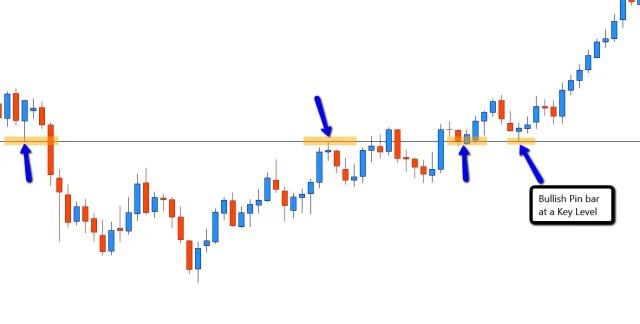 Bullish pin bar candlestick Forex swing trading entry