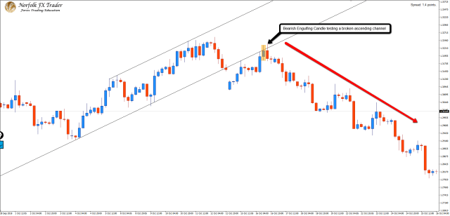 Bearish_Engulfing_Candle_after_breaking_a_ascending_channel