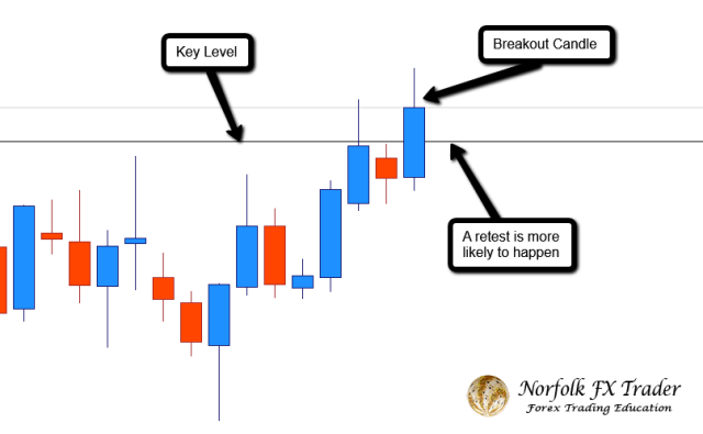 Forex trading guide with a breakout and retest more likely to happen