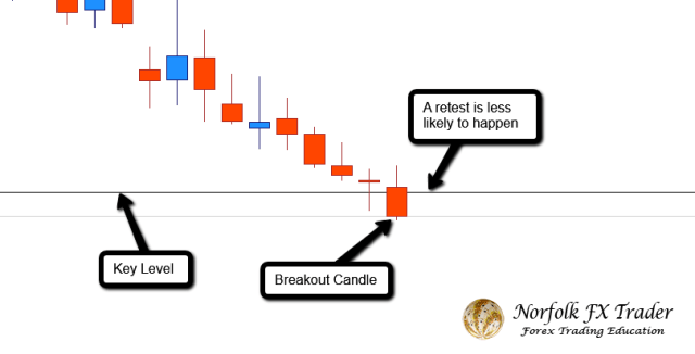 Forex trading guide with a breakout and retest is less likely to happen