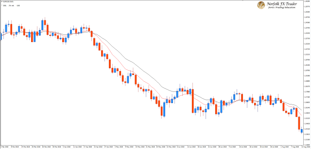 EURUSD with a Forex trading strategy