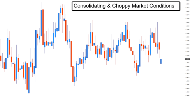 choppy and consolidating markets