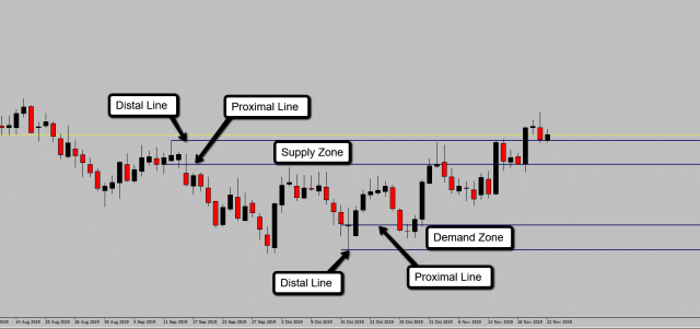 basics of supply and demand trading