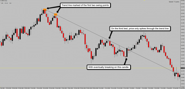 Candle wicks spike through the trend line