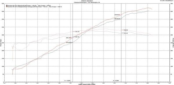 Porsche 991 GT3 / GT3 RS Performance Package (2014-2016)