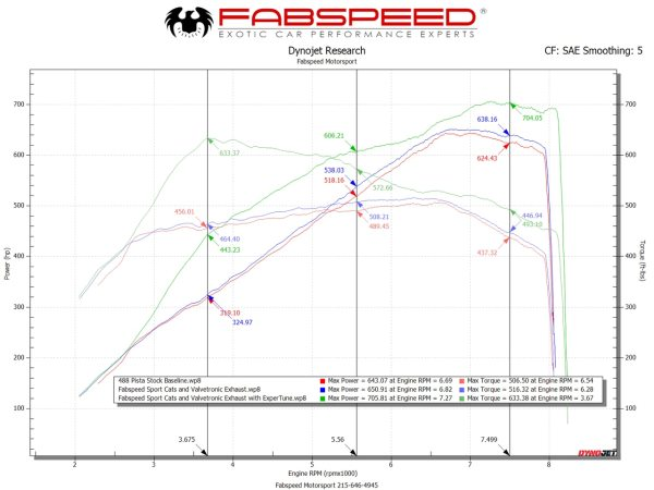 Fabspeed 488 Pista Performance Package
