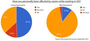 gis-survey