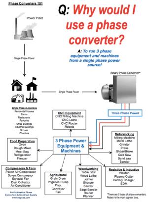 Rotary & Static Phase Converter FAQs  NAPCco