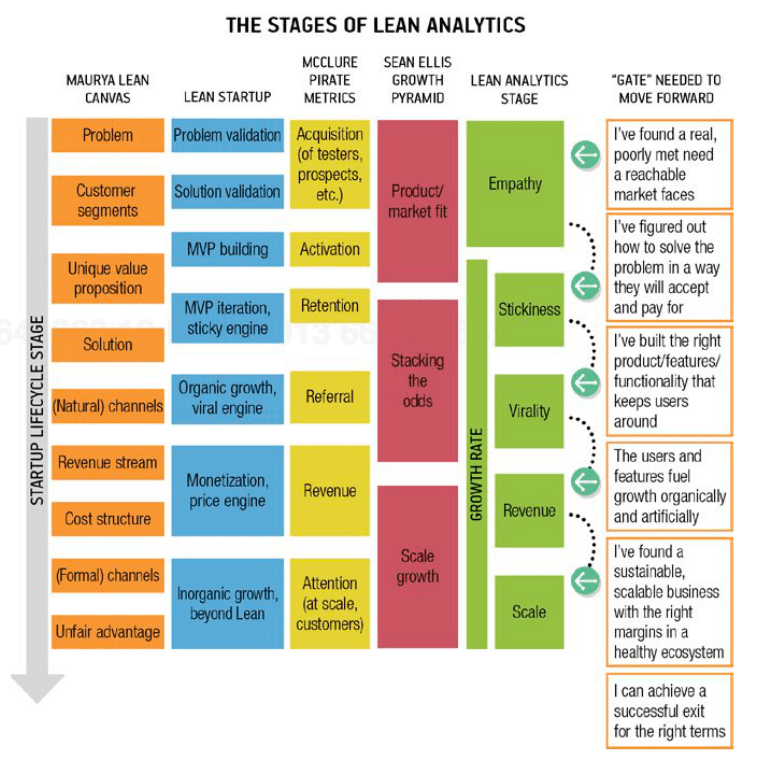 Stages of Lean Analytics