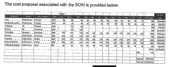 Staffing details from Alvarez and Marisal contract.