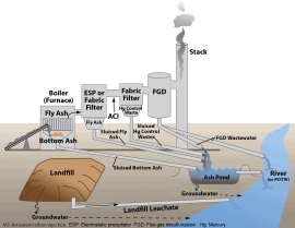 A diagram showing the disposal of waste from scrubbing, or flue gas desulfurization (FGD). In North Carolina, scrubbed coal plants do not release FGD waste directly into rivers, according to the N.C. Department of Environment and Natural Resources. Graphic courtesy U.S. EPA