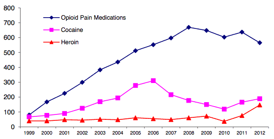 Unintentional prescription opioid and drug overdose deaths by year: 1999-2012