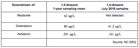 downstreamdioxane