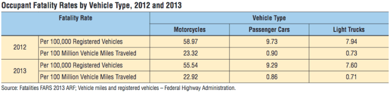 Occupant Fatality Rates By Vehicle Type, 2012, 2013 shows more deaths per 100,000 vehicles for motorcycles than for cars and trucks