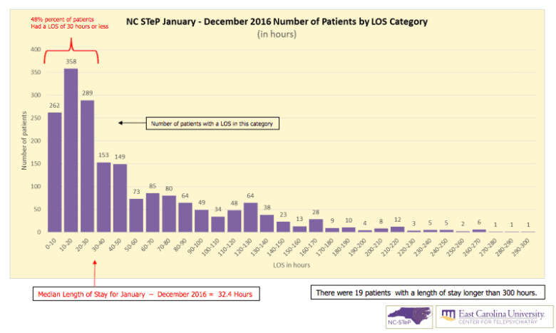 Graph shows the length of stay for psychiatric patients in emergency departments participating in the NC STeP program. Graph courtesy: NC STep Program