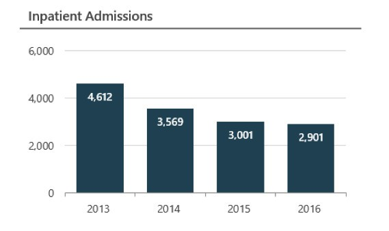 bar graph shows decreasing numbers of patients, year over yr=ear