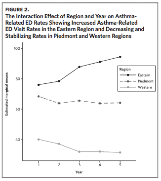 graph shows rates of ED visits climbing overtime for eastern NC, while dropping for central and western NC