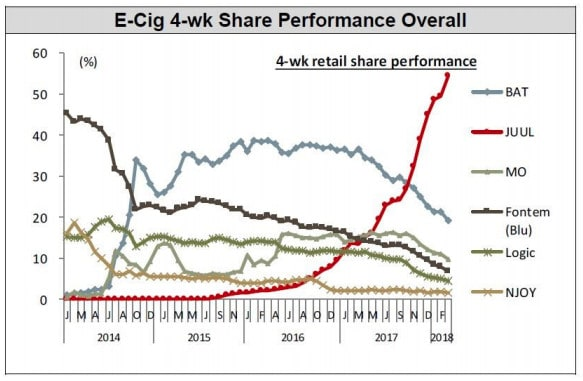 graph shows all other e-cigarette brands decreasing in market share, while Juul climbs precipitiously