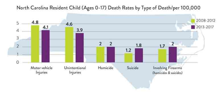 graph shows rates of different health issues for kids
