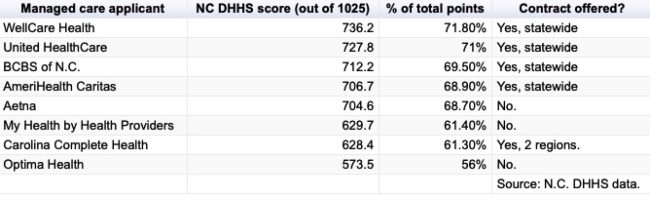 table shows the varying scores of the different managed care companies
