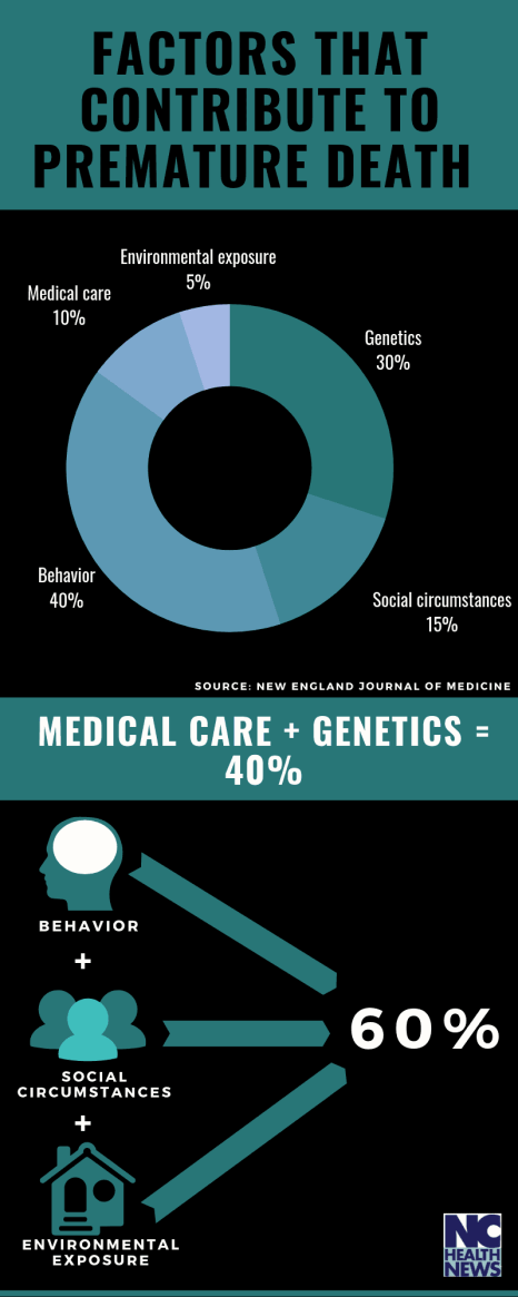 An infographic about the factors that contribute to premature death. Social factors and environment make up 60 percent of the risk.