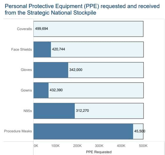 The coronavirus protective equipment the state received from the federal government is far less than it asked for.