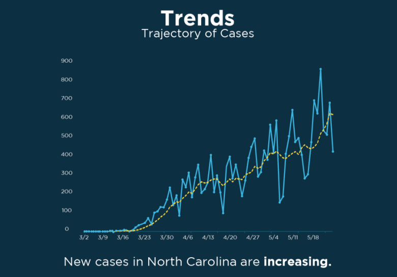 shows a jagged line that gets higher as it moves to the right (with time), representing the trajectory of COVID cases in North Carolina generally upward.