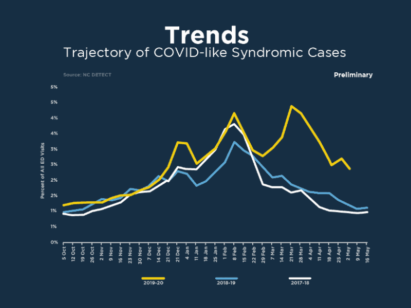 shows trend lines for COVID-like illnesses in the emergency departments higher than in prior years, but decreasing overall