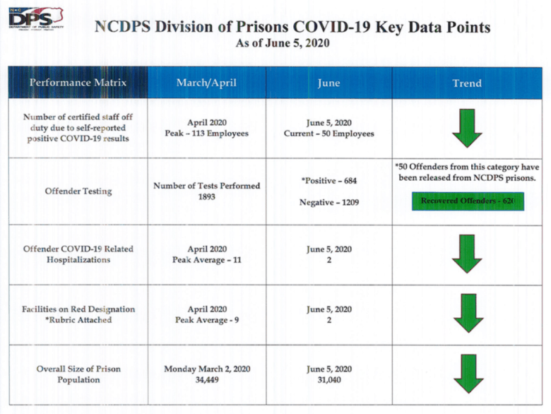 table shows numbers of staff off duty because of COVID diagnoses, numbers of tests performed on offenders, number of hospitalizations of inmates for April and the prison population size