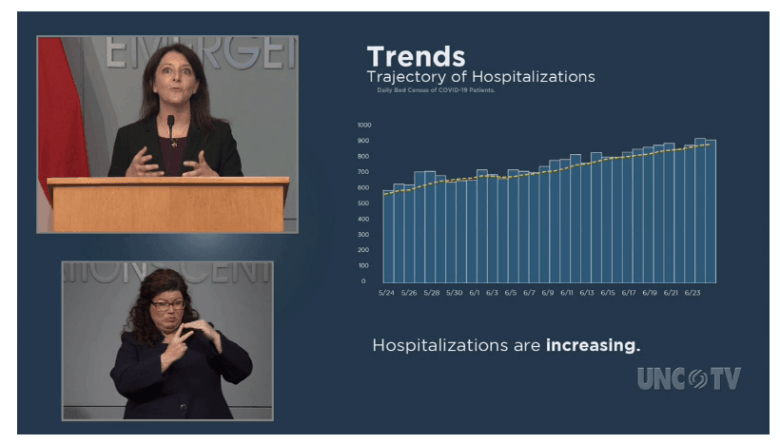 shows an increase in the number of people hospitalized for COVID-19