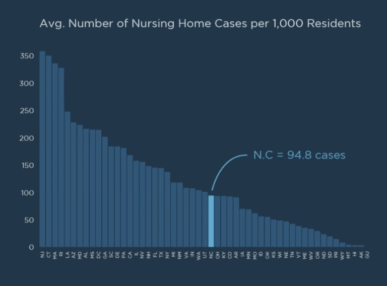 Shows a bar graph where the bars each represent a state. North Carolina's rate is at 94.8 cases/ 1000 residents, about on par with Ohio, Kentucky and Colorado.