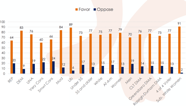 shows bar graph with many respondents more in favor of Medicaid expansion than opposed