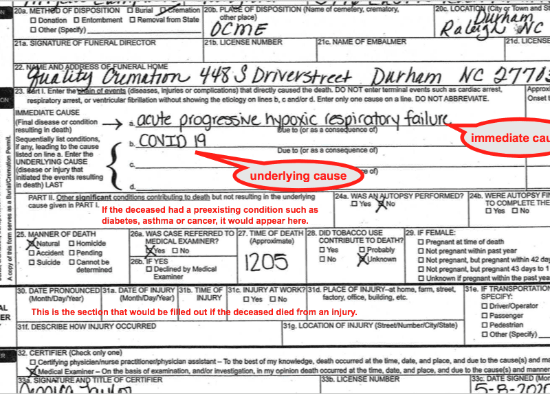 """shows a death certificate with annotations of causes of death. The """"underlying cause"""" is COVID."""