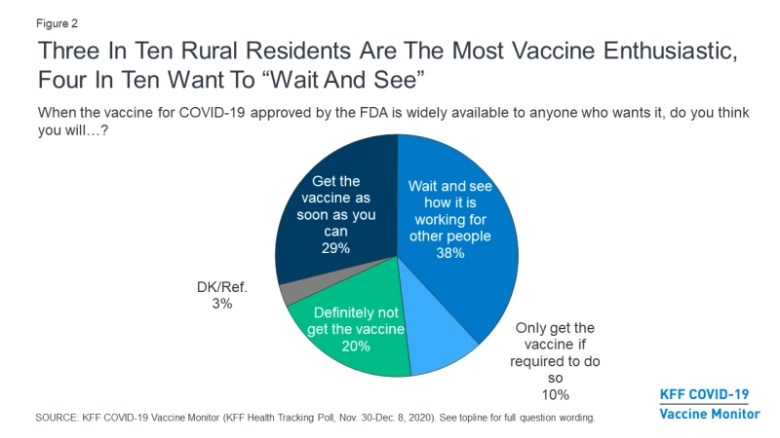 shows survey results indicating three in ten rural residents are the most vaccine enthusiastic, while four in ten plan to wait and see