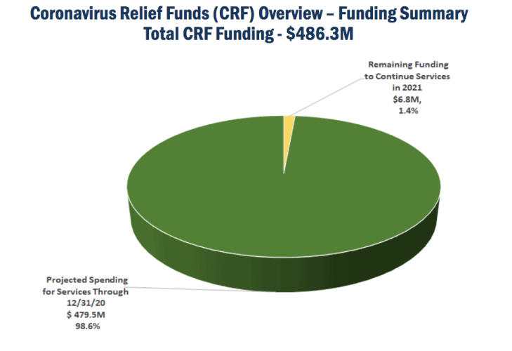 pie chart shows spending done for COVID relief