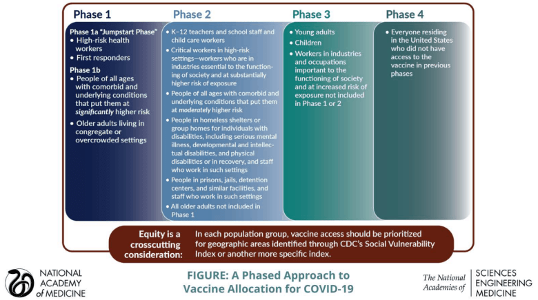 shows four phases for COVID vaccine priorities in a chart