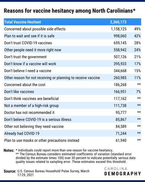 Reasons for vaccine hesitancy among North Carolinians. The top reason is concern about side effects, then safety concerns.