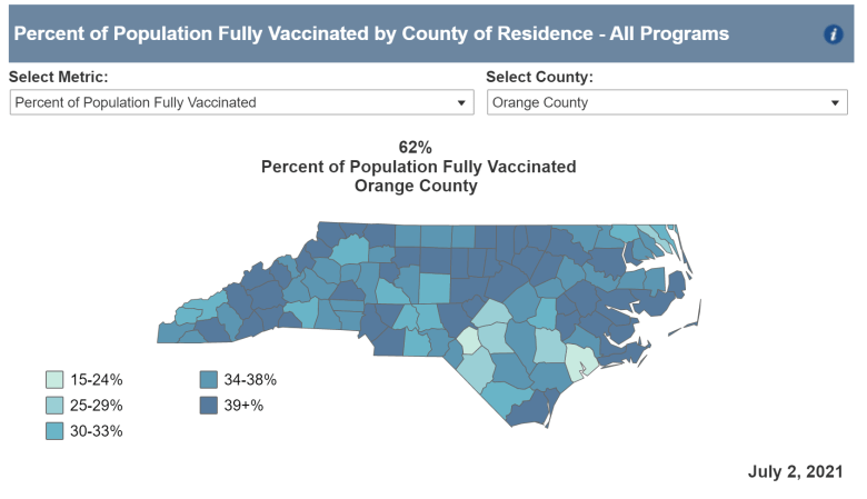 Sixty-two percent of the Orange County population was fully vaccinated as of July 2