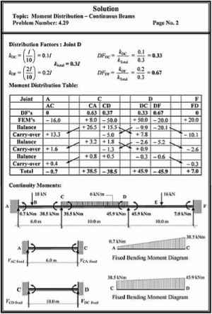 Problems Moment Distribution Continuous Beams  Structural Analysis
