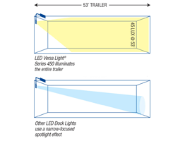 Receiving Dock Lights – Product Highlight