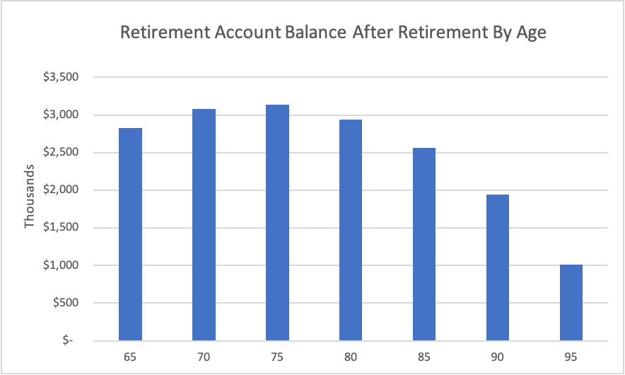 Chart Showing Retirement Account Balance After Retirement By Age